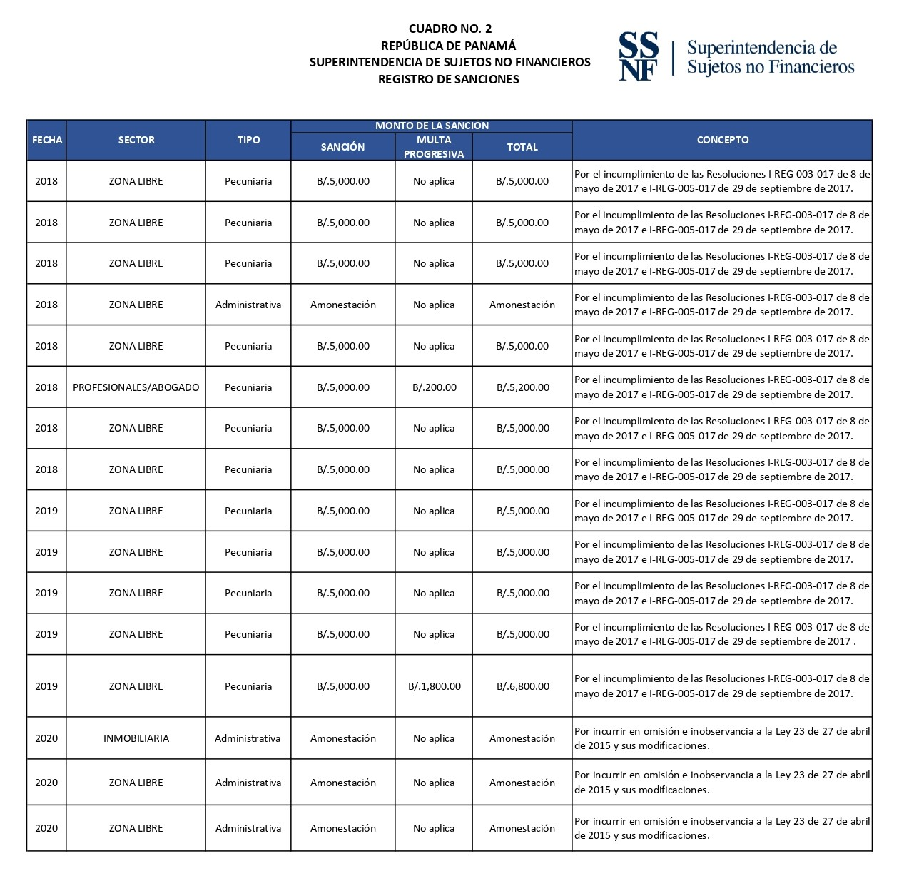 Sanciones Ejecutodiadas por Sanciones Inmediata y Amonestación