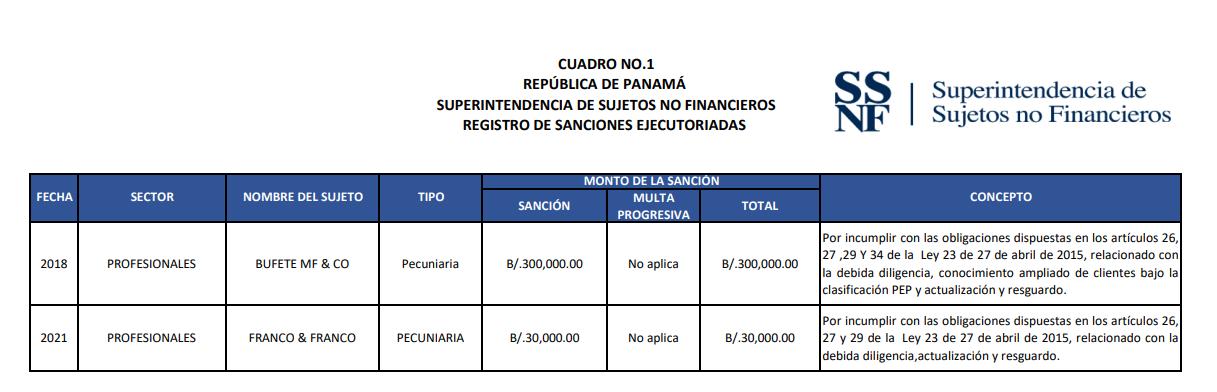 sanciones ejecutoriadas